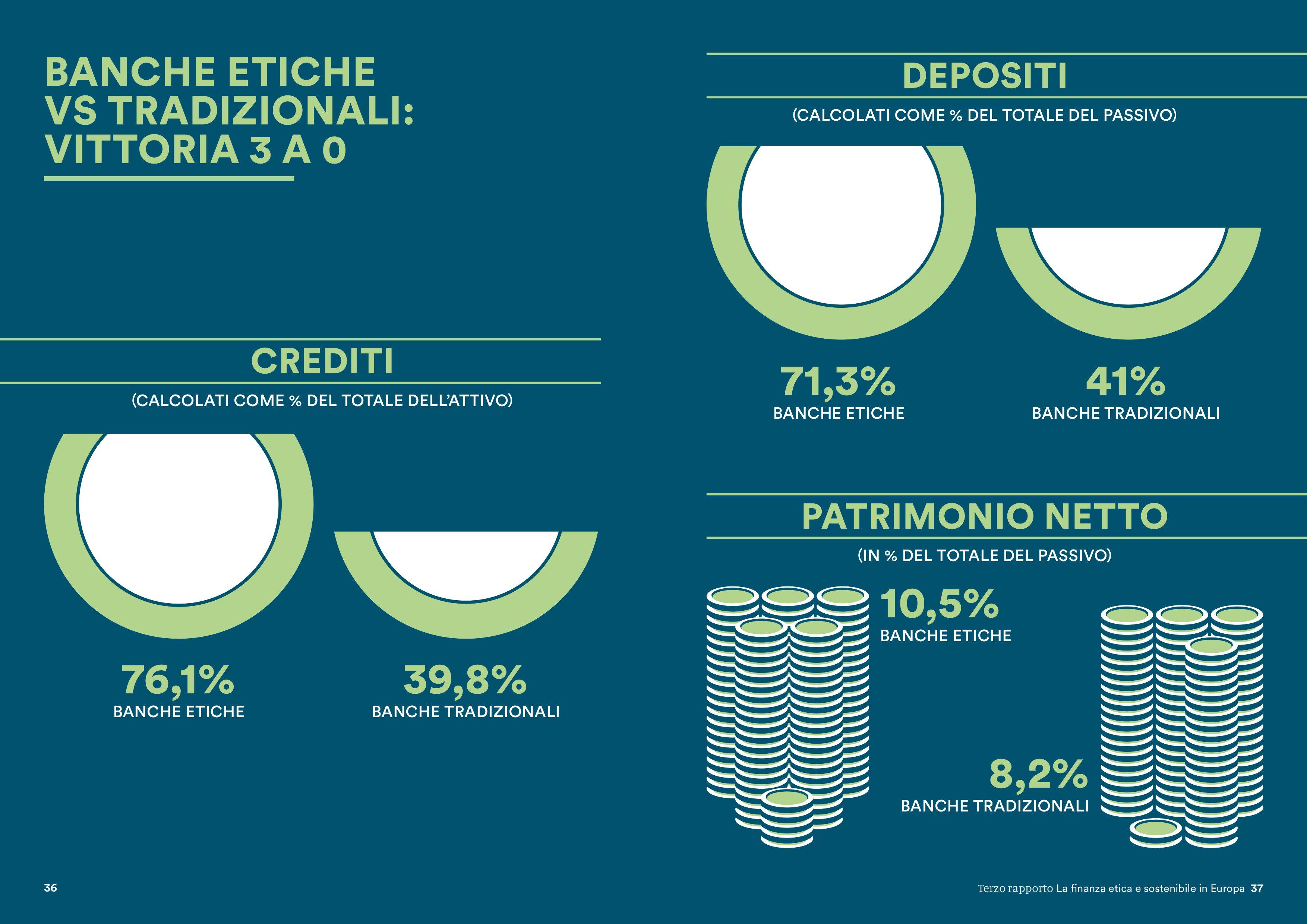 Confronto tra Banche Etiche europee e sistema bancario