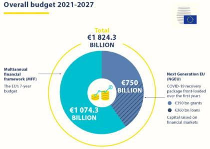 Budget EU 2021-2027